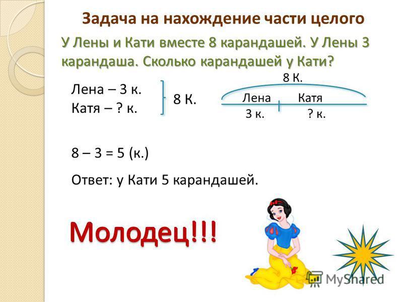 Молодец!!! У Лены и Кати вместе 8 карандашей. У Лены 3 карандаша. Сколько карандашей у Кати? Лена – 3 к. Катя – ? к. 8 К. Лена Катя 3 к. ? к. 8 – 3 = 5 (к.) Ответ: у Кати 5 карандашей. Молодец!!! Задача на нахождение части целого