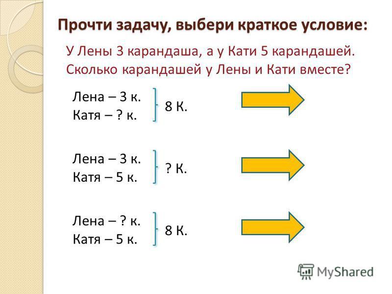 Прочти задачу, выбери краткое условие: У Лены 3 карандаша, а у Кати 5 карандашей. Сколько карандашей у Лены и Кати вместе? Лена – 3 к. Катя – ? к. 8 К. Лена – 3 к. Катя – 5 к. ? К. Лена – ? к. Катя – 5 к. 8 К.