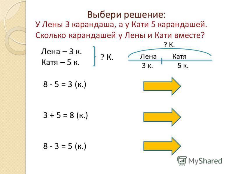 Выбери решение : У Лены 3 карандаша, а у Кати 5 карандашей. Сколько карандашей у Лены и Кати вместе? Лена – 3 к. Катя – 5 к. ? К. Лена Катя 3 к. 5 к. 8 - 5 = 3 (к.) 3 + 5 = 8 (к.) 8 - 3 = 5 (к.)