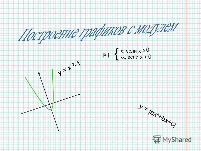 y = x ²-1 y = |ax²+bx+c| { |x | = x, если x 0 -x, если x < 0