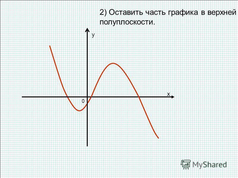2) Оставить часть графика в верхней полуплоскости. x y 0