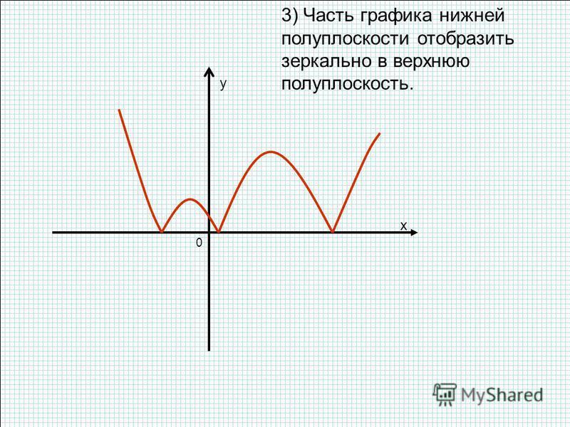 3) Часть графика нижней полуплоскости отобразить зеркально в верхнюю полуплоскость. x y 0