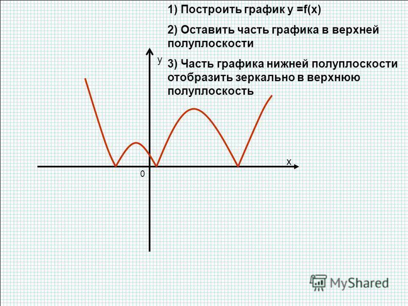 1) Построить график y =f(x) 2) Оставить часть графика в верхней полуплоскости 3) Часть графика нижней полуплоскости отобразить зеркально в верхнюю полуплоскость x y 0
