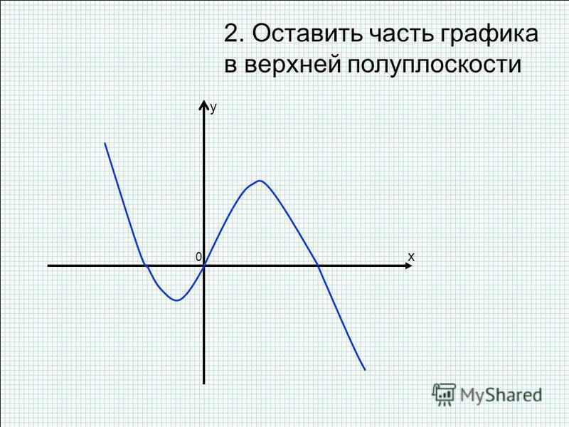 2. Оставить часть графика в верхней полуплоскости x y 0