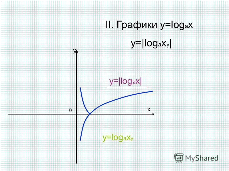 x y 0 II. Графики y=log a x y=|log a x y | y=|log a x| y=log a x y