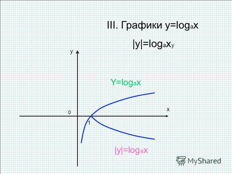 x y 0 1 III. Графики y=log a x |y|=log a x y Y=log a x |y|=log a x