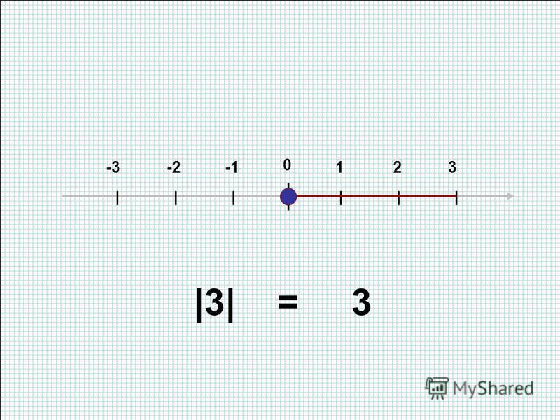 0 123-2-3 |3| = 3