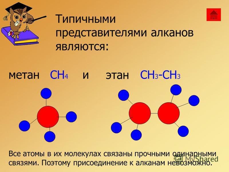 Типичными представителями алканов являются: метанCH 4 и этан CH 3 -CH 3 Все атомы в их молекулах связаны прочными одинарными связями. Поэтому присоединение к алканам невозможно.