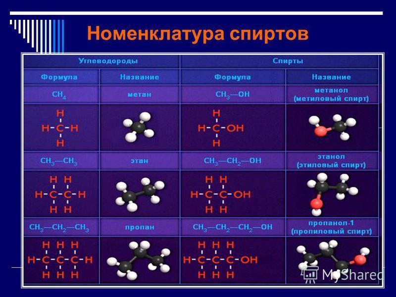 Определение Спирты (устаревшее алкоголь́ли) органические соединения, содержащие одну или несколько гидроксильных групп (гидроксил, OH),непосредственно связанных с атомом углерода в углеводородном радикале. Общая формула спиртов С х H y (OH) n.