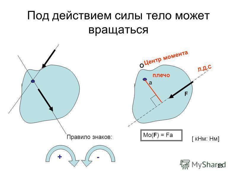 25 Под действием силы тело может вращаться О F a плечо Центр момента Л.Д.С Мо(F) = Fa Правило знаков: +- [ к Нм: Нм]