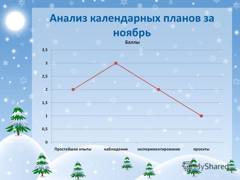 Анализ календарных планов за ноябрь