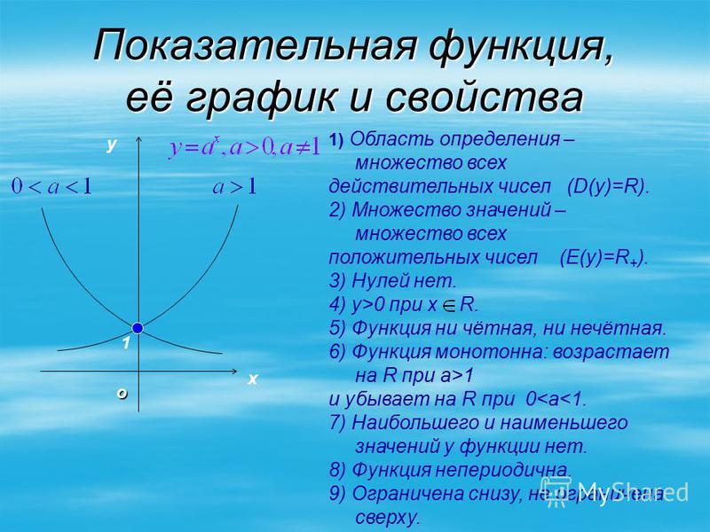 Показательная функция, её график и свойства y x 1 о 1) Область определения – множество всех действительных чисел (D(у)=R). 2) Множество значений – множество всех положительных чисел (E(y)=R + ). 3) Нулей нет. 4) у>0 при х R. 5) Функция ни чётная, ни