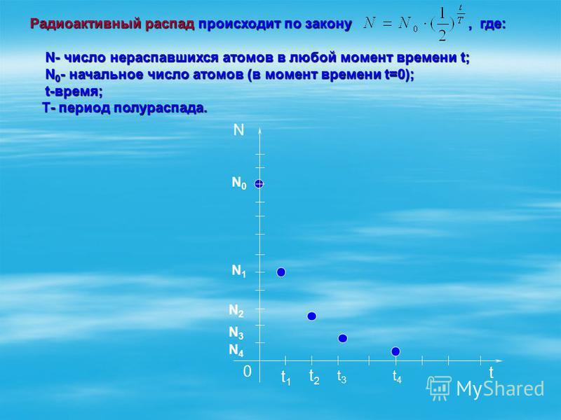 Радиоактивный распад происходит по закону, где: Радиоактивный распад происходит по закону, где: N- число нераспавшихся атомов в любой момент времени t; N 0 - начальное число атомов (в момент времени t=0); t-время; N- число нераспавшихся атомов в любо