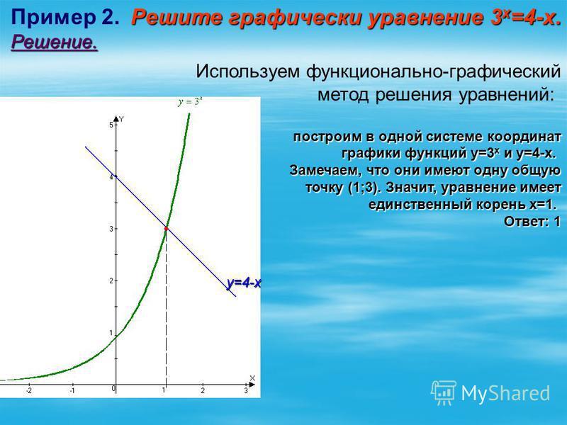 Решите графически уравнение 3 х =4-х. Пример 2. Решите графически уравнение 3 х =4-х.Решение. Используем функционально-графический метод решения уравнений: построим в одной системе координат графики функций у=3 х и у=4-х. графики функций у=3 х и у=4-