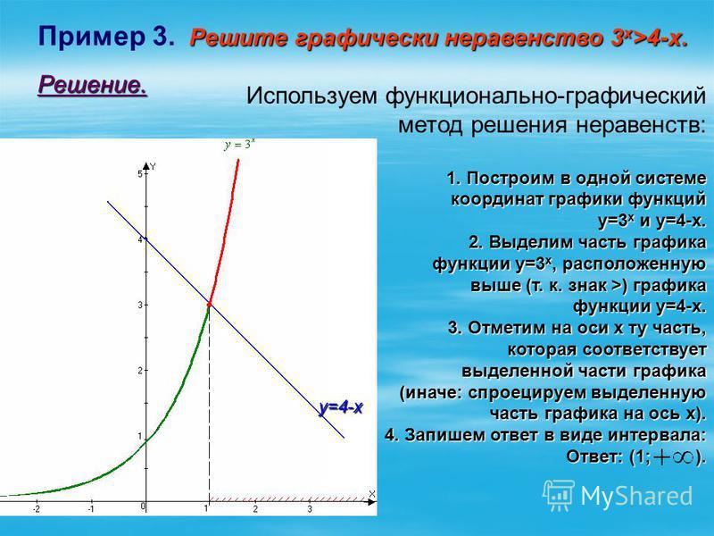 Решите графически неравенство 3 х >4-х. Пример 3. Решите графически неравенство 3 х >4-х. Решение. у=4-х Используем функционально-графический метод решения неравенств: 1. Построим в одной системе 1. Построим в одной системе координат графики функций