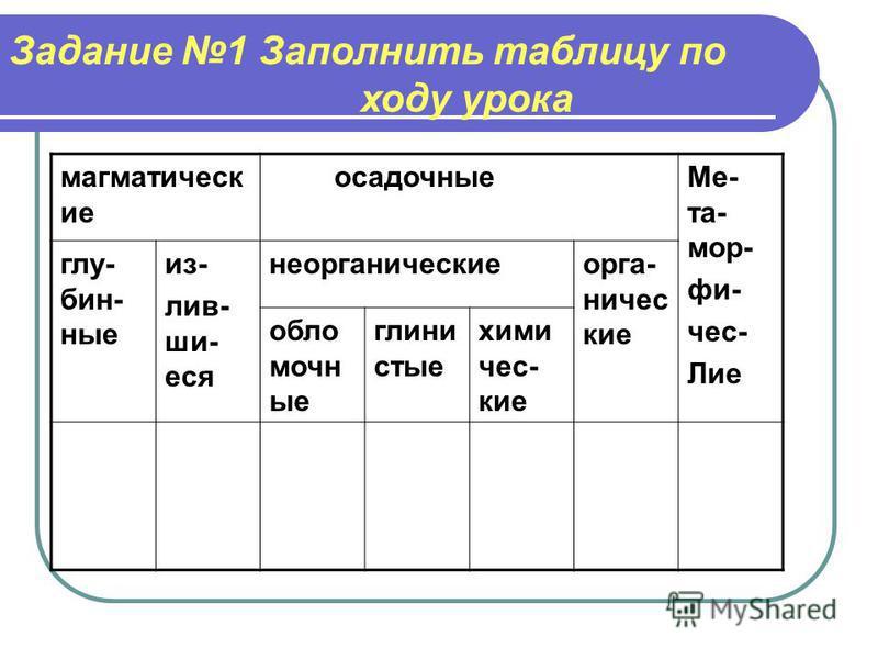 Задание 1 Заполнить таблицу по ходу урока магматические осадочные Ме- та- мор- фи- чес- Лие глубинные излившиеся неорганические органические обломочные глинистые химические