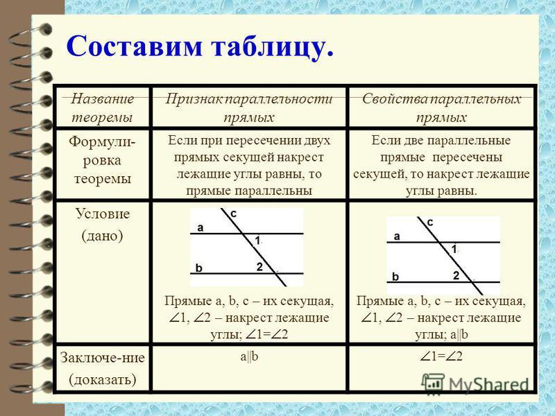 Составим таблицу. Название теоремы Признак параллельности прямых Свойства параллельных прямых Формули- ровка теоремы Если при пересечении двух прямых секущей накрест лежащие углы равны, то прямые параллельны Если две параллельные прямые пересечены се