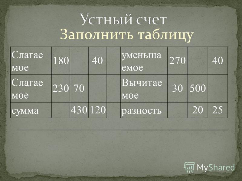 Заполнить таблицу Слагае мое 180 40 уменьшаемое 270 40 Слагае мое 23070 Вычитае мое 30500 сумма 430120 разность 2025