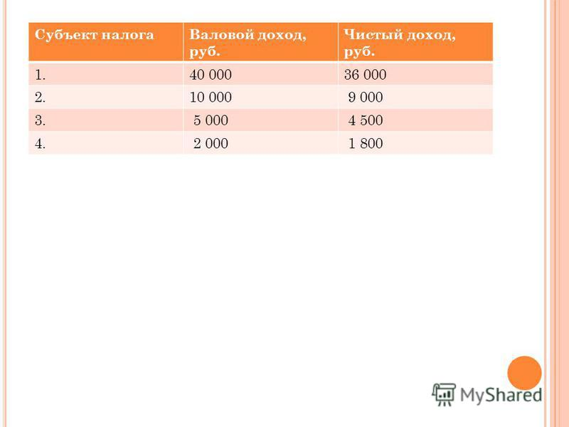 Субъект налога Валовой доход, руб. Чистый доход, руб. 1.40 00036 000 2.10 000 9 000 3. 5 000 4 500 4. 2 000 1 800