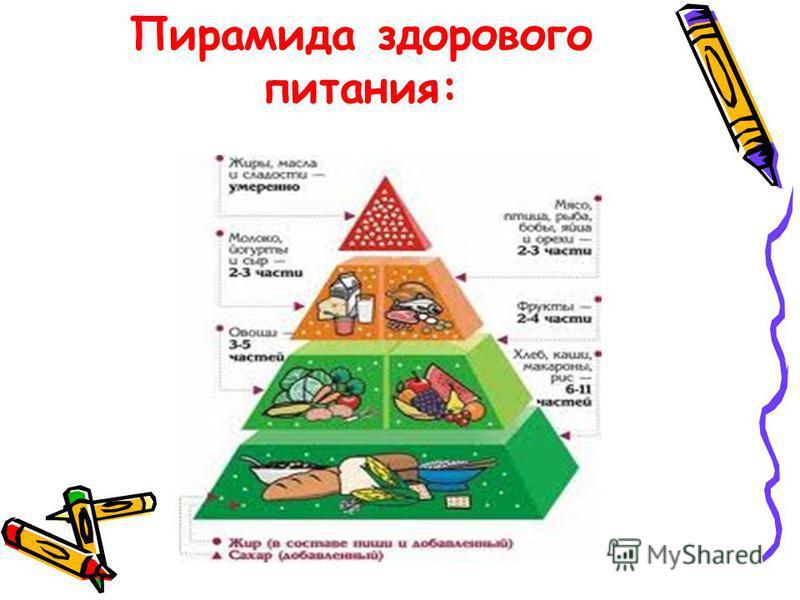 Пирамида здорового питания: