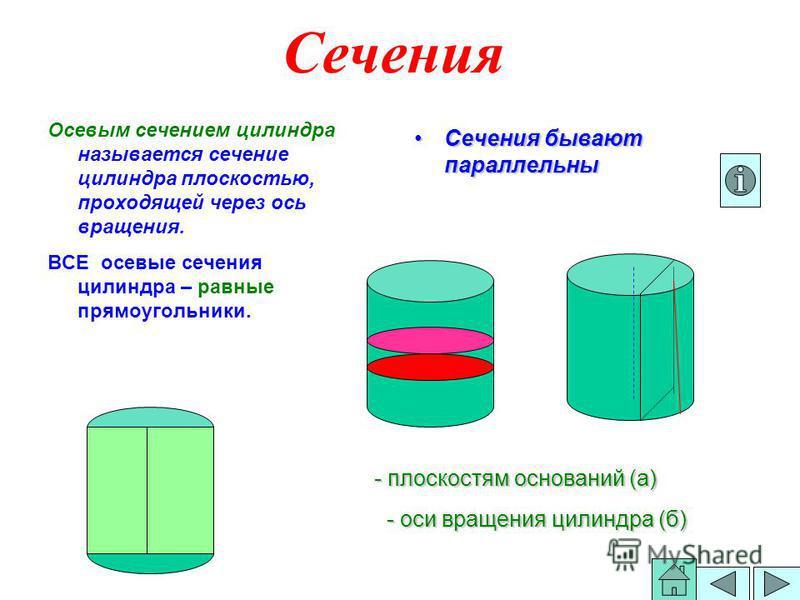 Сечения Осевым сечением силиндра называется сечение силиндра плоскостью, проходящей через ось вращения. ВСЕ осевые сечения силиндра – равные прямоугольники. Сечения бывают параллельны Сечения бывают параллельны - плоскостям оснований (а) - оси вращен