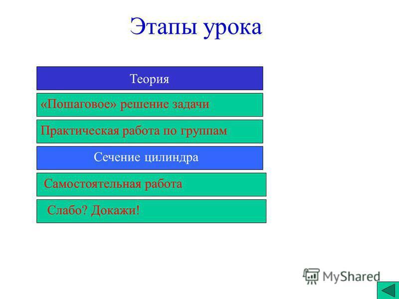 Этапы урока Теория Практическая работа по группам Сечение силиндра «Пошаговое» решение задачи Самостоятельная работа Слабо? Докажи!