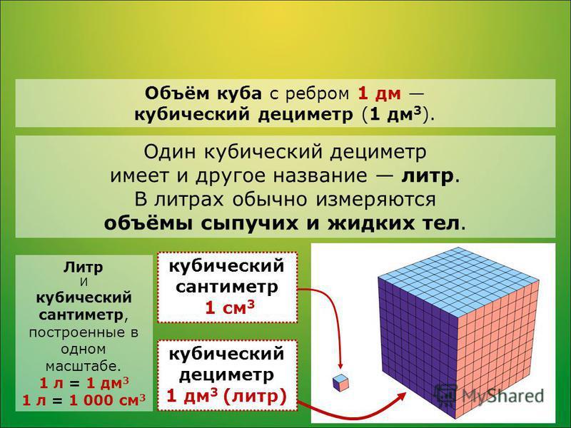 Объём куба с ребром 1 дм кубический дециметр (1 дм 3 ). Один кубический дециметр имеет и другое название литр. В литрах обычно измеряются объёмы сыпучих и жидких тел. кубический сантиметр 1 см 3 кубический дециметр 1 дм 3 (литр) Литр И кубический сан