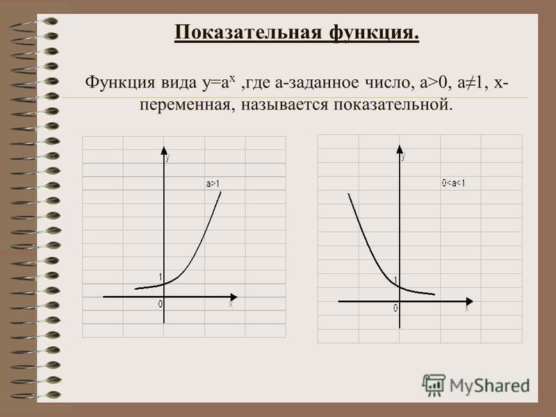 Показательная функция. Функция вида у=а х,где а-заданное число, а>0, а 1, х- переменная, называется показательной.