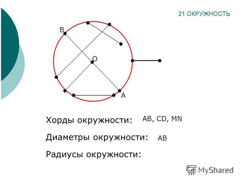 Хорды окружности: Диаметры окружности: Радиусы окружности: 21 ОКРУЖНОСТЬ A B AB, CD, MN O AB