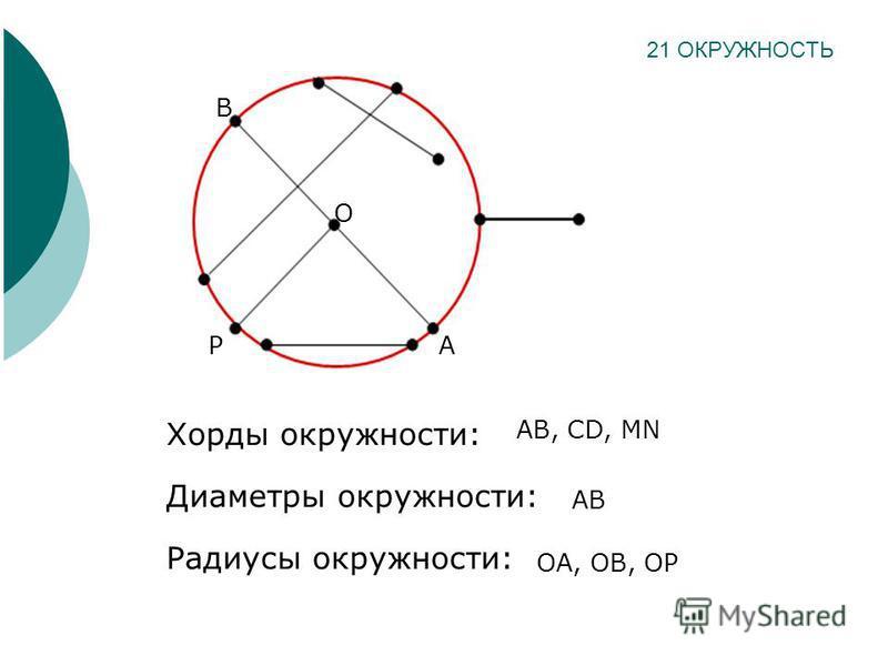 Хорды окружности: Диаметры окружности: Радиусы окружности: 21 ОКРУЖНОСТЬ O A B AB, CD, MN AB OA, OB, OP P