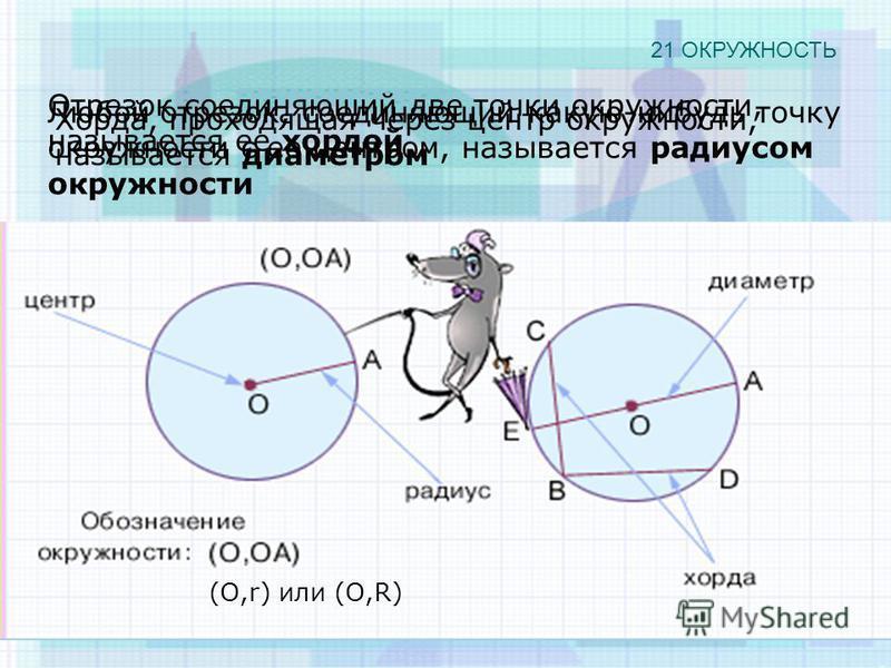 21 ОКРУЖНОСТЬ (O,r) или (O,R) Любой отрезок, соединяющий какую-нибудь точку окружности с ее центром, называется радиусом окружности Отрезок соединяющий две точки окружности, называется ее хордой Хорда, проходящая через центр окружности, называется ди
