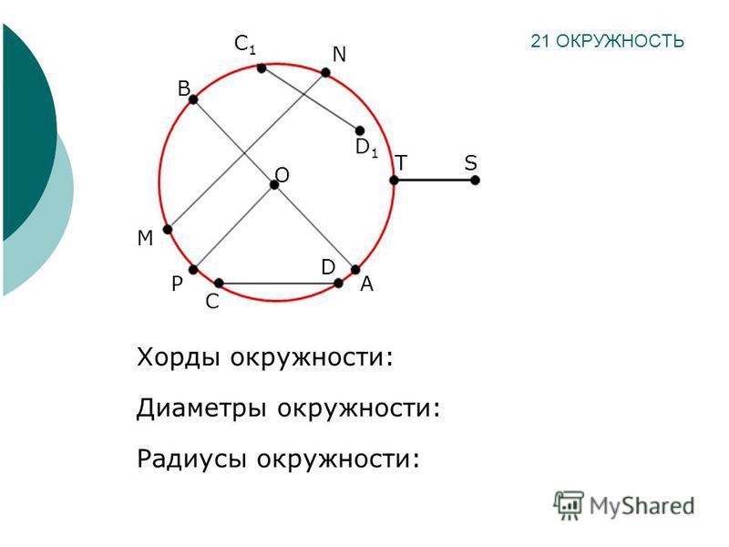 Хорды окружности: Диаметры окружности: Радиусы окружности: 21 ОКРУЖНОСТЬ С1С1 N D1D1 M O C D A B TS P