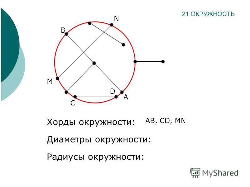 Хорды окружности: Диаметры окружности: Радиусы окружности: 21 ОКРУЖНОСТЬ N M C D A B AB, CD, MN