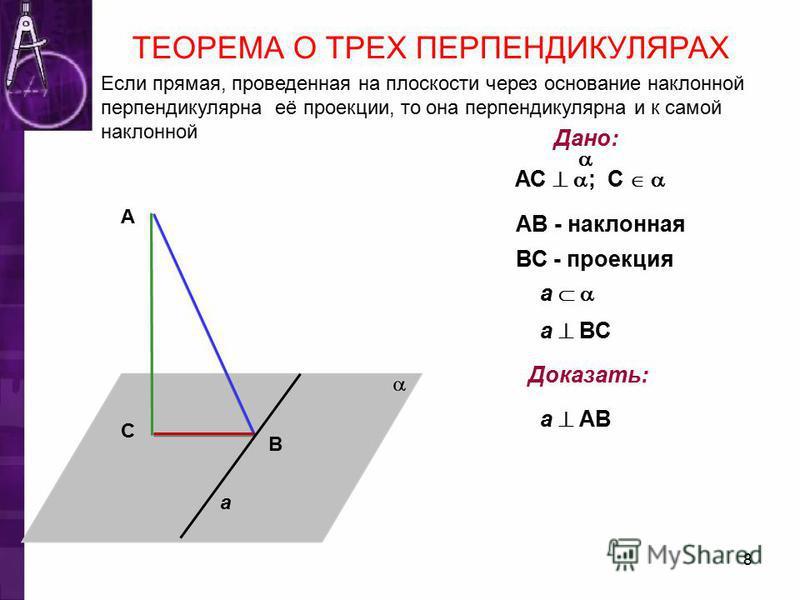 С А В a Дано: АС ; С АВ - наклонная ВС - проекция a a ВС Доказать: a АВ ТЕОРЕМА О ТРЕХ ПЕРПЕНДИКУЛЯРАХ Если прямая, проведенная на плоскости через основание наклонной перпендикулярна её проекции, то она перпендикулярна и к самой наклонной 8