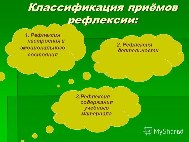 19 Классификация приёмов рефлексии: 3. Рефлексия содержания учебного материала 2. Рефлексия деятельности 1. Рефлексия настроения и эмоционального состояния