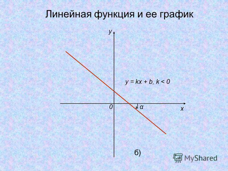 y x 0 y = kx + b, k < 0 α б)б) Линейная функция и ее график