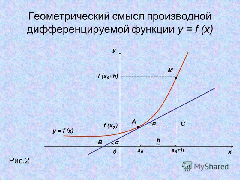 Геометрический смысл производной дифференцируемой функции y = f (x) y x0 Рис.2 y = f (x) x0x0 x 0 +h f (x 0 ) f (x 0 +h) M A h α α B С