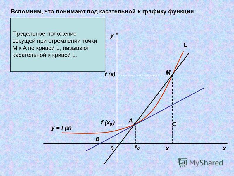 Предельное положение секущей при стремлении точки M к A по кривой L, называют касательной к кривой L. y x0 x0x0 x f (x 0 ) f (x) M A B C y = f (x) Вспомним, что понимают под касательной к графику функции: L