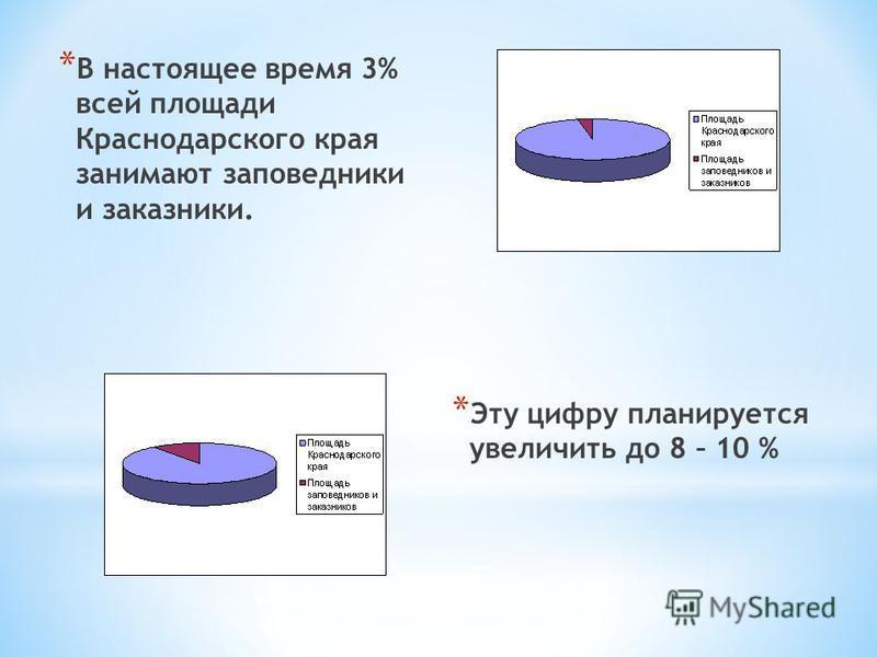 *В*В настоящее время 3% всей площади Краснодарского края занимают заповедники и заказники. *Э*Э ту цифру планируется увеличить до 8 – 10 %