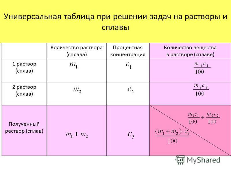Универсальная таблица при решении задач на растворы и сплавы Количество раствора (сплава) Процентная концентрация Количество вещества в растворе (сплаве) 1 раствор (сплав) 2 раствор (сплав) Полученный раствор (сплав)