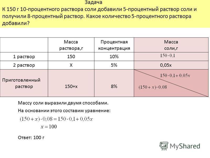 Задача К 150 г 10-процентного раствора соли добавили 5-процентный раствор соли и получили 8-процентный раствор. Какое количество 5-процентного раствора добавили? Масса раствора,г Процентная концентрация Масса соли,г 1 раствор 15010% 2 растворХ5% 0,05