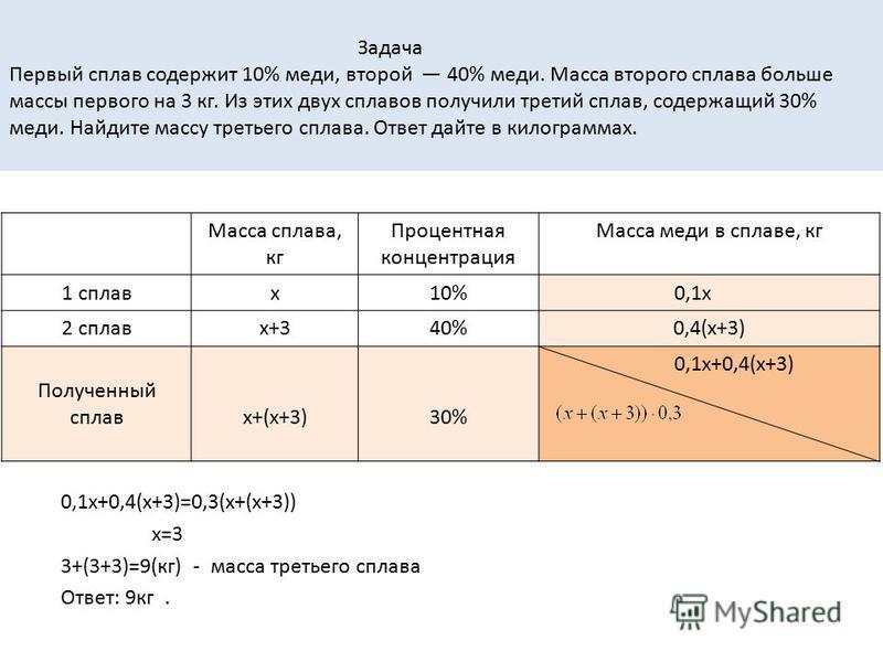 Задача Первый сплав содержит 10% меди, второй 40% меди. Масса второго сплава больше массы первого на 3 кг. Из этих двух сплавов получили третий сплав, содержащий 30% меди. Найдите массу третьего сплава. Ответ дайте в килограммах. Масса сплава, кг Про