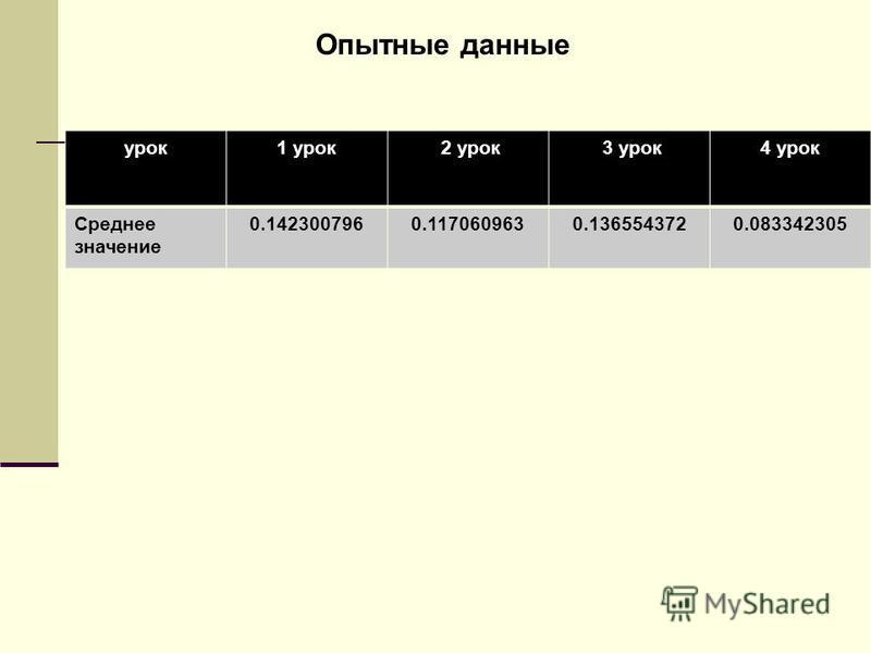 урок 1 урок 2 урок 3 урок 4 урок Среднее значение 0.1423007960.1170609630.1365543720.083342305 Опытные данные