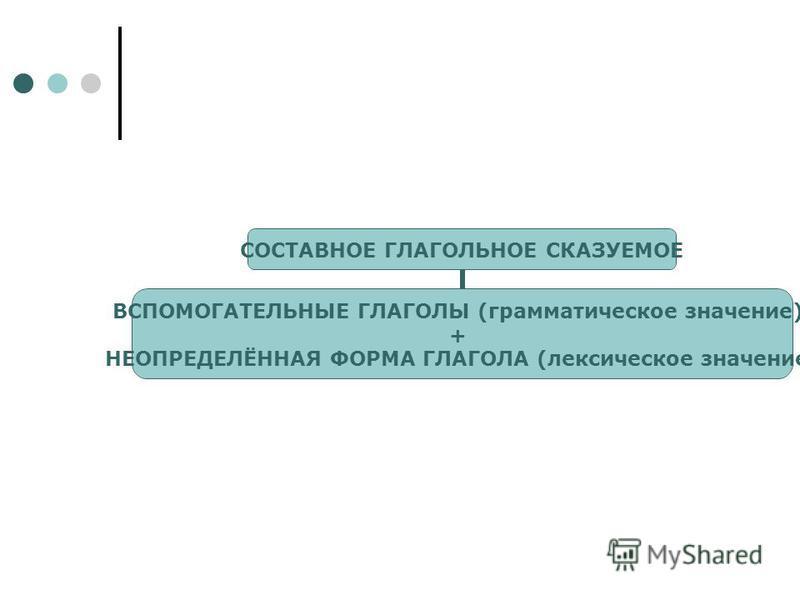 СОСТАВНОЕ ГЛАГОЛЬНОЕ СКАЗУЕМОЕ ВСПОМОГАТЕЛЬНЫЕ ГЛАГОЛЫ (грамматическое значение) + НЕОПРЕДЕЛЁННАЯ ФОРМА ГЛАГОЛА (лексическое значение)
