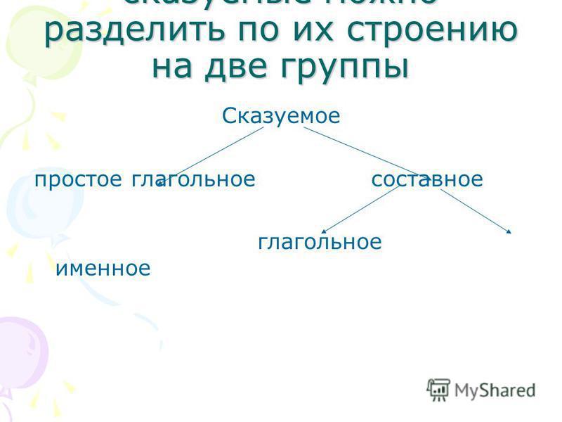сказуемые можно разделить по их строению на две группы Сказуемое простое глагольное составное глагольное именное