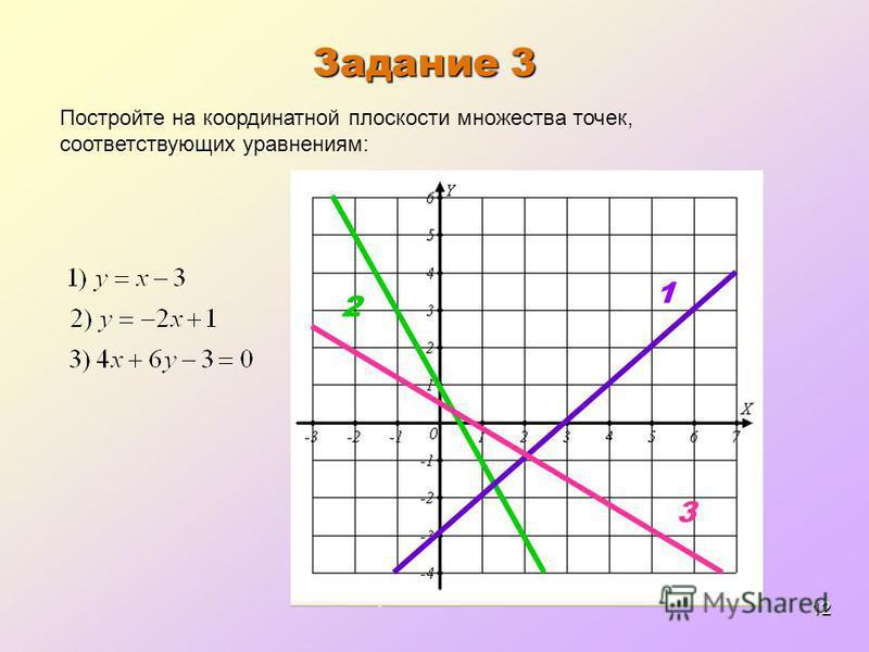 12 Задание 3 Постройте на координатной плоскости множества точек, соответствующих уравнениям: 1 2 3