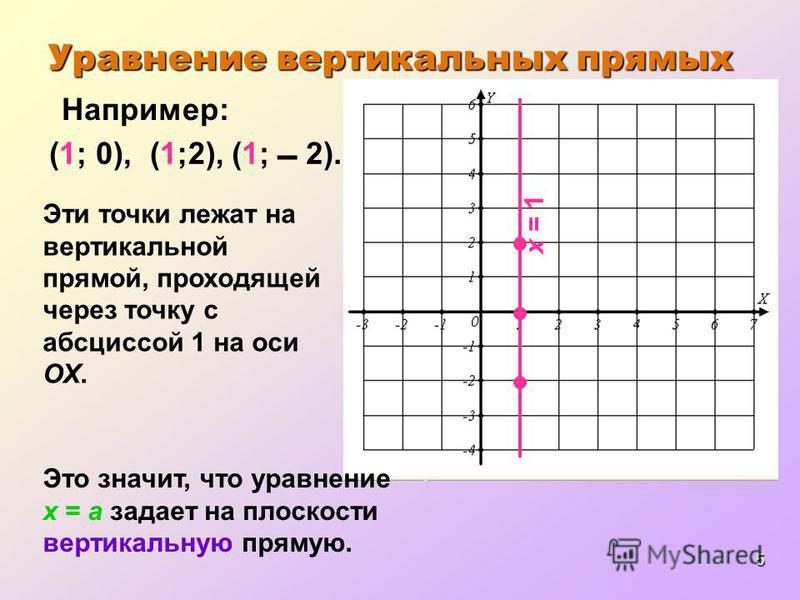 5 (1; 2). Например: (1; 0), Эти точки лежат на вертикальной прямой, проходящей через точку с абсциссой 1 на оси ОХ. Это значит, что уравнение x = a задает на плоскости вертикальную прямую. (1;2), Уравнение вертикальных прямых х = 1