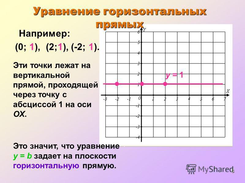 8 (-2; 1). Например: (0; 1), Эти точки лежат на вертикальной прямой, проходящей через точку с абсциссой 1 на оси ОХ. Это значит, что уравнение y = b задает на плоскости горизонтальную прямую. (2;1), Уравнение горизонтальных прямых y = 1