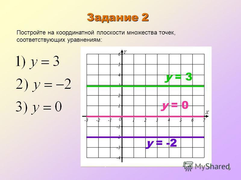 9 Задание 2 y = 3 Постройте на координатной плоскости множества точек, соответствующих уравнениям: y = -2 y = 0