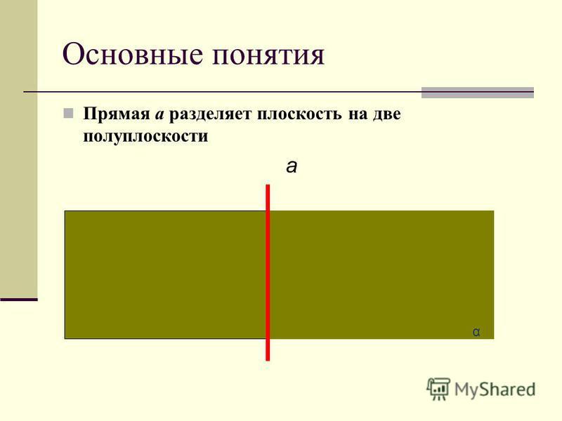 Основные понятия Прямая а разделяет плоскость на две полуплоскости a α